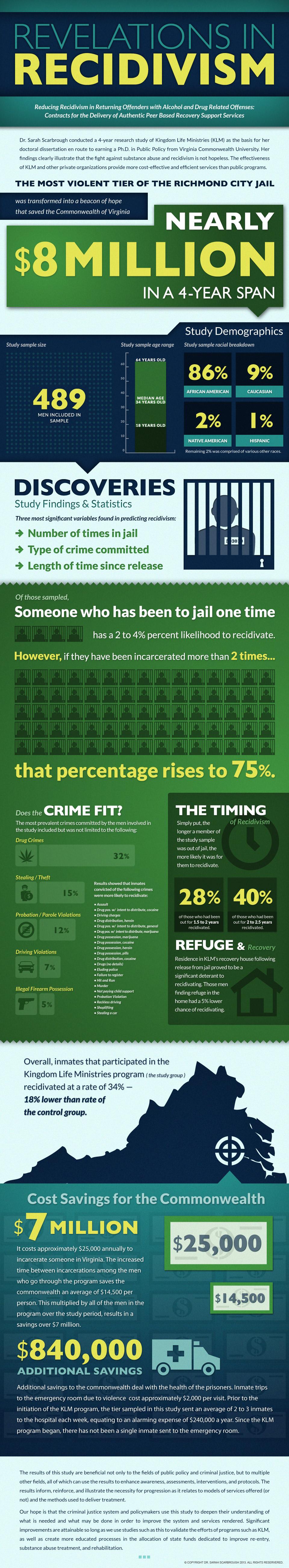 recidivism-infographic